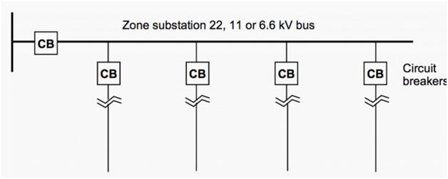 zone substation
